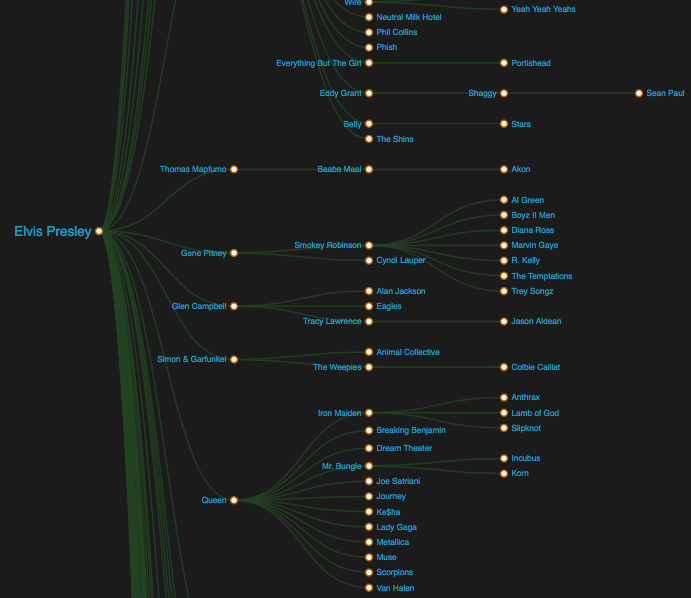 The Elvisualization from Spotify allows you to explore his influences.