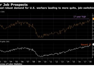 More people are quitting their jobs in US