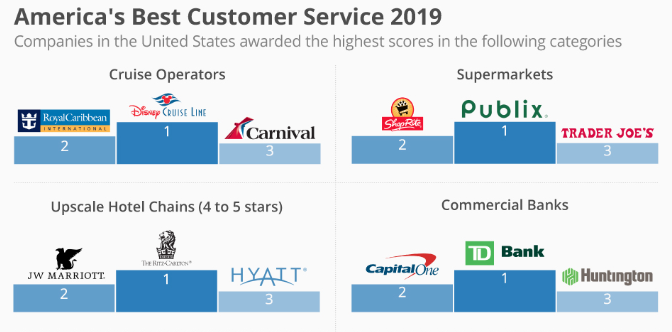 Industries with the worst customer service during 2018
